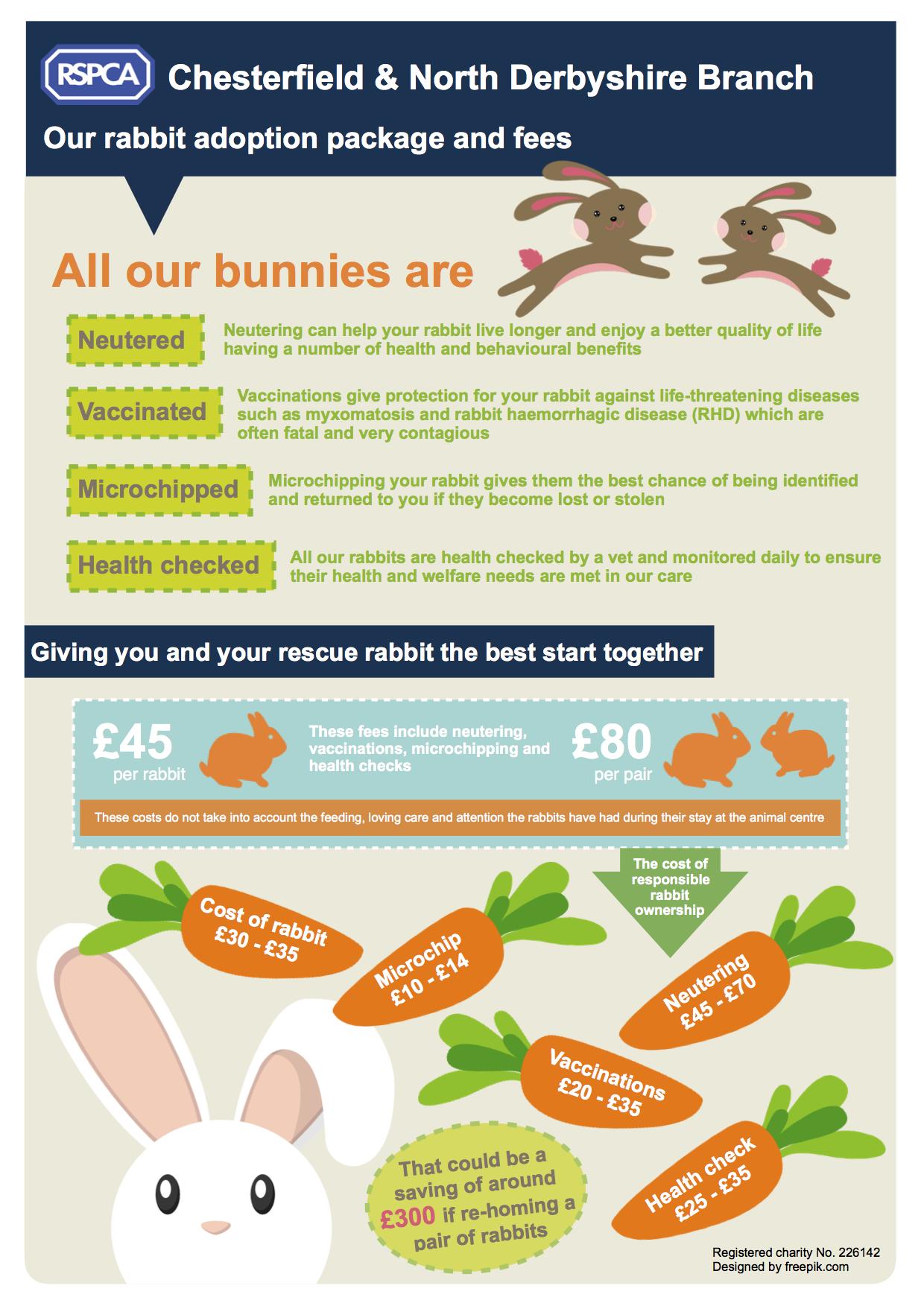 Rabbit adoption fee poster2